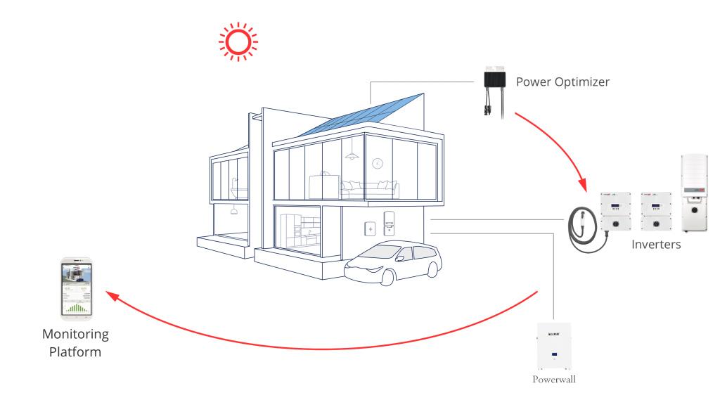 Powerwall Battery Work